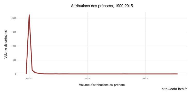 Attribution des prénoms en Bretagne
