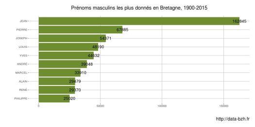 Prénoms masculins les plus donnés en Bretagne