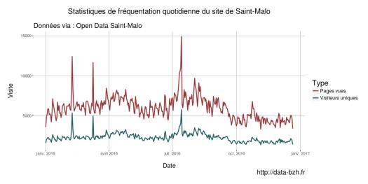 Site de saint malo par mois