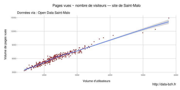Nombre de visiteurs et pages vues, site de saint malo