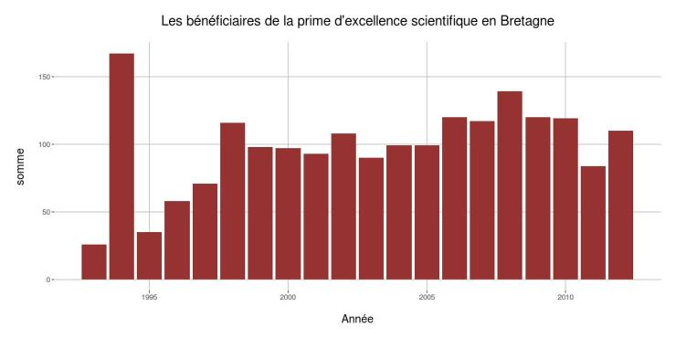 Prime scientifique bretagne