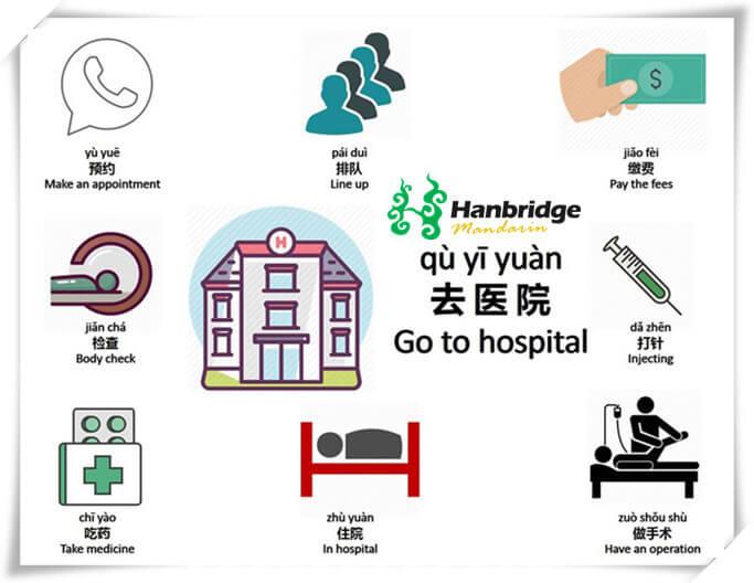 Chinese hospital vocabulary