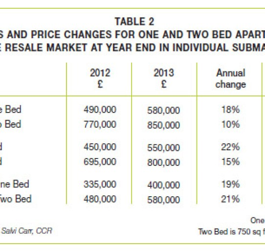 Sales Market – Year End 2013