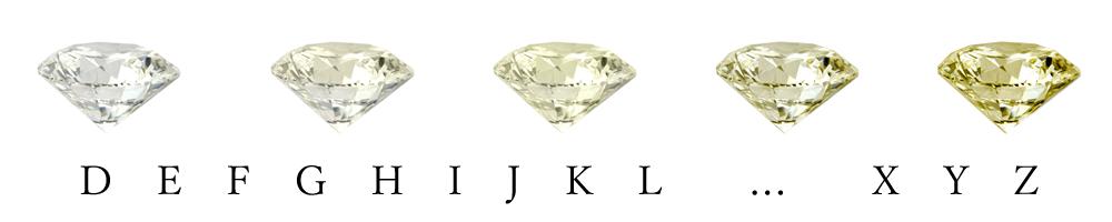 ダイヤモンドのColorカラー(色味)