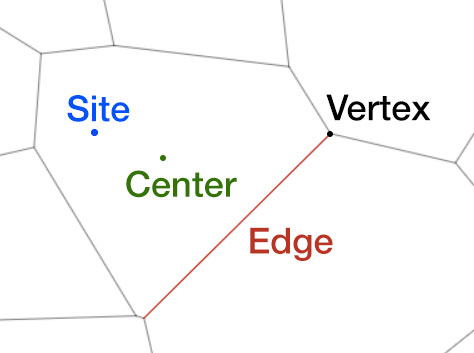 Voronoi Elements