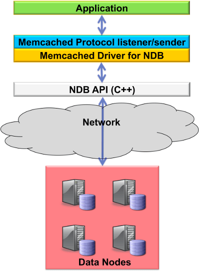 Figure 1: Implementation of memcached Access to MySQL Cluster