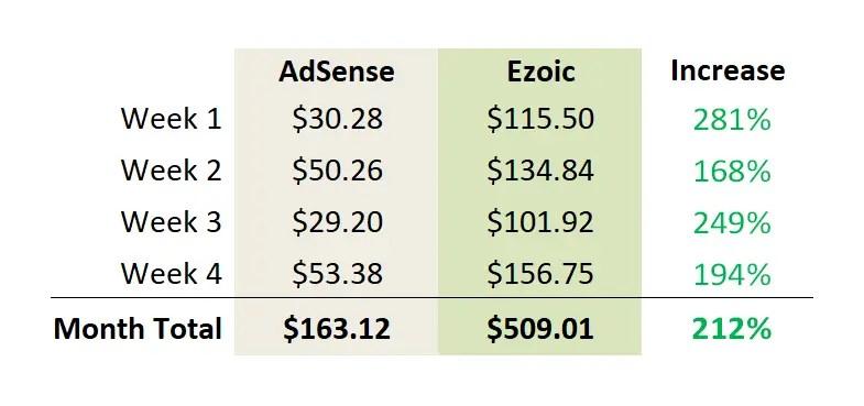 AdSense vs Ezoic Earnings Increase Revenue - Ezoic Review