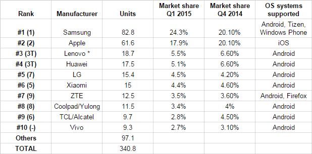 mobile trading counts - Шесть китайцев в ТОП-10 мобильного рынка в первом квартале 2015