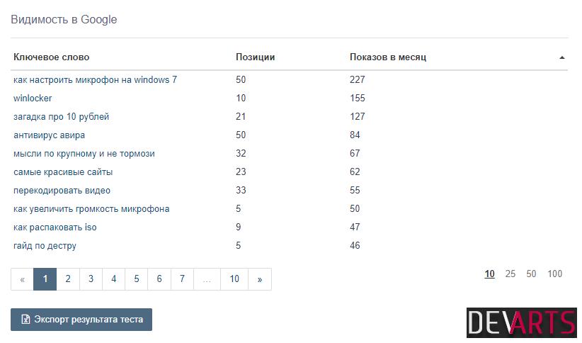 site analysis - Семантика сайта — способы подбора ключевых слов