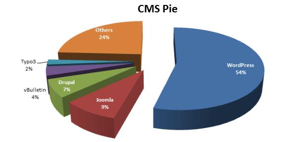 top 5 cms - ТОП-3 CMS — как выбрать движок для сайта