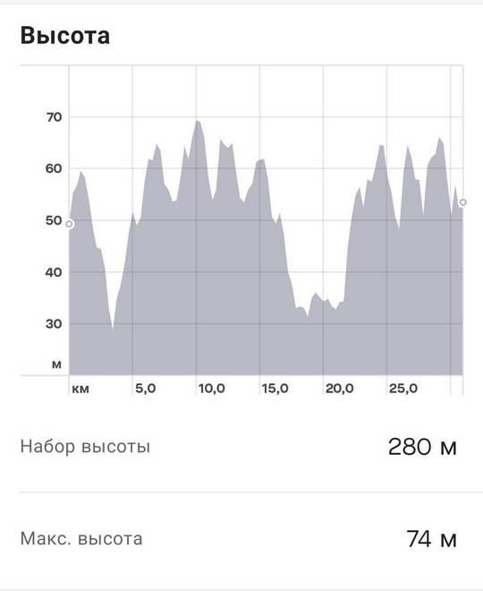 Notify n Fitness for Mi Band to strava altitude - Три способа связать Xiaomi Mi Smart Band с приложением Strava на примере велосипеда