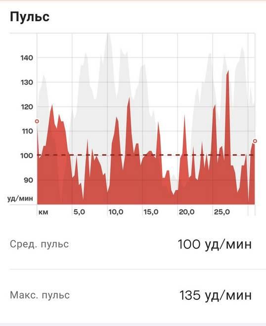 Notify n Fitness for Mi Band to strava pulse - Три способа связать Xiaomi Mi Smart Band с приложением Strava на примере велосипеда