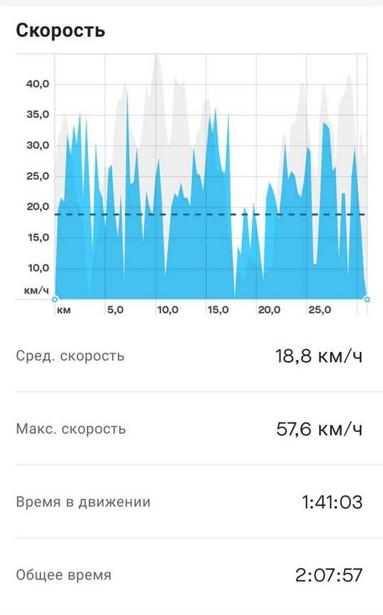 Notify n Fitness for Mi Band to strava speed - Три способа связать Xiaomi Mi Smart Band с приложением Strava на примере велосипеда