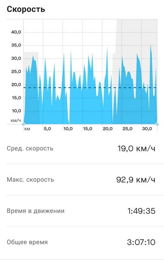 amazfit bicycle for mi band to strava detail 2 - Три способа связать Xiaomi Mi Smart Band с приложением Strava на примере велосипеда