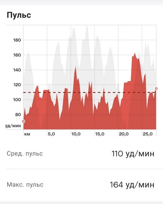 urban biker to strava pulse - Три способа связать Xiaomi Mi Smart Band с приложением Strava на примере велосипеда