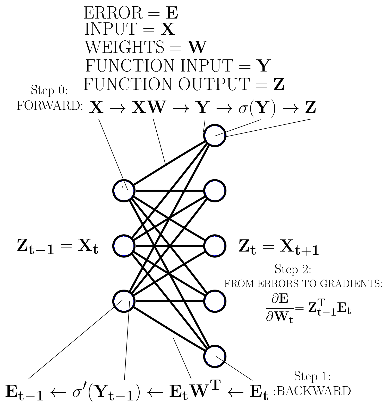 Figure 1 Backpropagation For An Arbitrary Layer In A Deep Neural Network