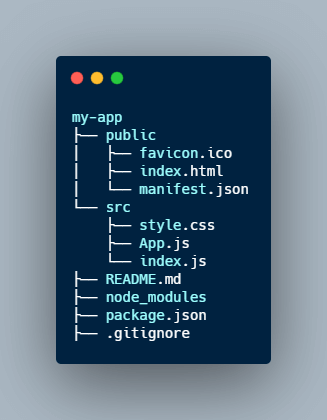 folder structure of react