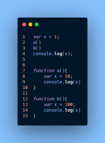 How Does Functions Works in JavaScript