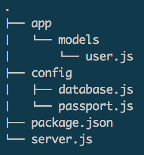 Node js Authentication with JSON Web Tokens using AngularJS