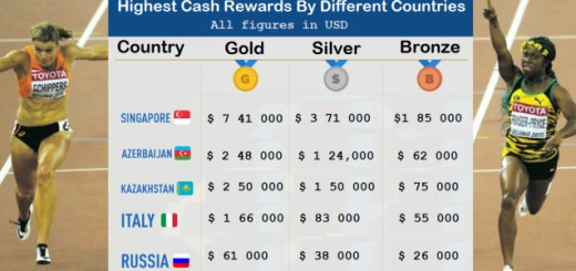 How much do you think countries pay athlete to win an Olympic gold. You'll be surprised
