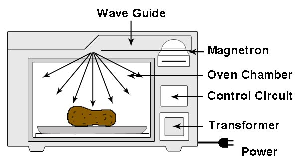 How microwave works?