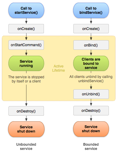 Lifecycle of Service