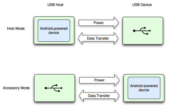 open accessory diagram from the android dev site