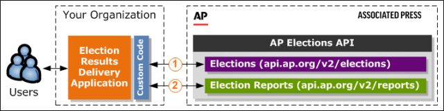 ElectionsAPI workflow
