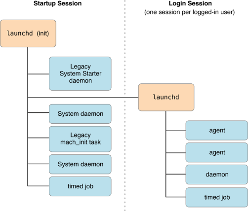 About Daemons and Services