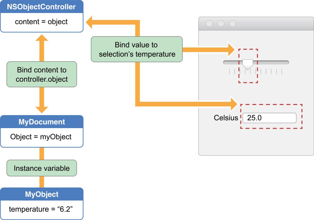기존 컨트롤러에 추가된 바인딩의 형태