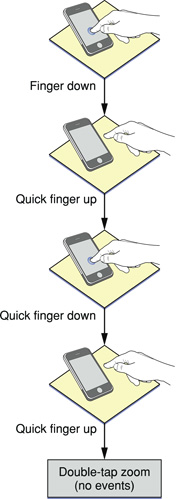 The double-tap gesture