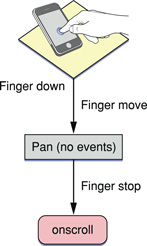 The panning gesture