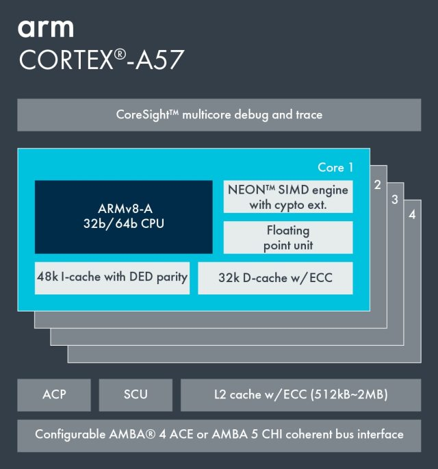 Information on Cortex-A57.