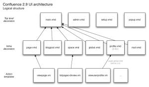Confluence UI architecture
