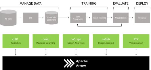 MACHINE LEARNING AND ANALYTICS | NVIDIA Developer