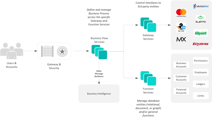RocketKOR Microservices Architecture