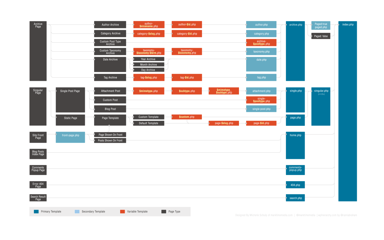Hierarquia de templates do WordPress