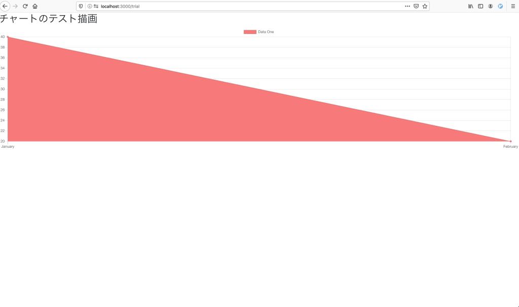チャートに簡単なデータとオプションを設定した時の画像