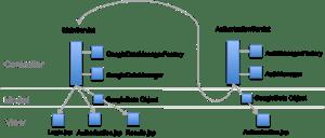 Google Analytics on App Engine in Java   Analytics Feature