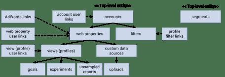 Google Analytics Management API