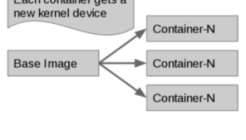 Comprehensive Overview of Storage Scalability in Docker