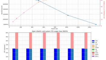 Measuring and comparing Open vSwitch performance - Red Hat Developer