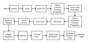 Flow chart for the MIR generator.