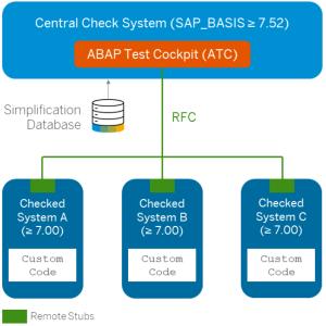 Funktionsweise des ATC, Quelle: www.sap.com