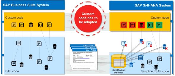Übersicht Systemmigration, Custom Code Migration, Quelle: www.sap.com