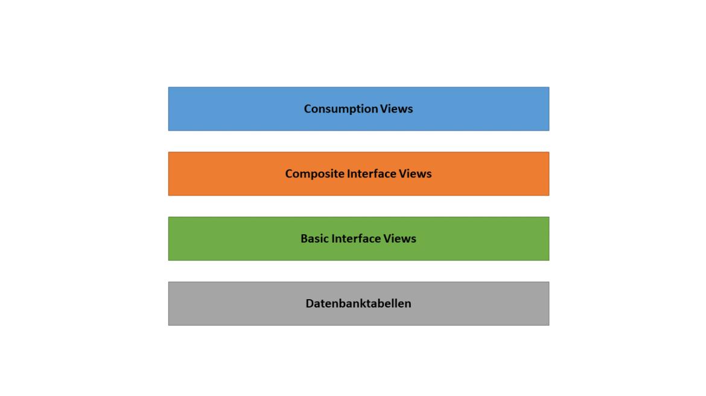 Aufbau des Virtual Data Models in SAP S/4HANA