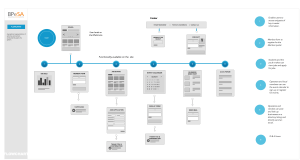 UX Deliverables | Design and conquer