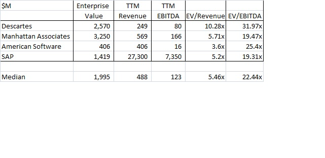 ERP EV/Revenue Multiples