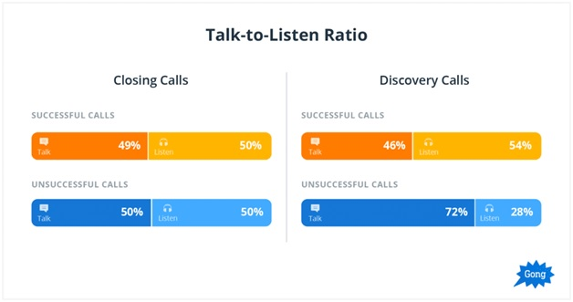talk listen ratio sales calls