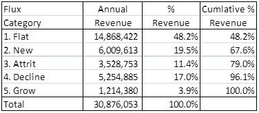 SaaS revenue flux analysis pareto